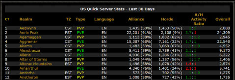 Image source: Warcraft Realms Server Status (US)