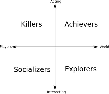 Player Interest Graph